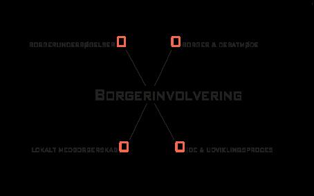 Involvering-Borger-MODEL-s